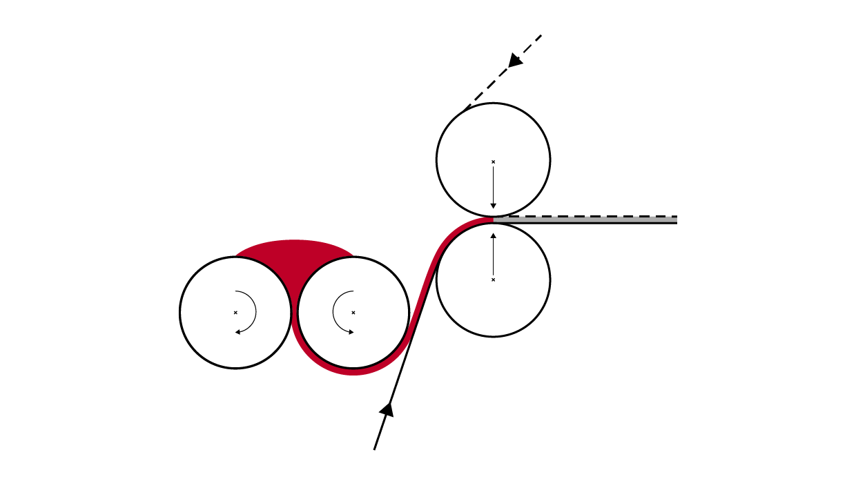 Schemas Multiroller